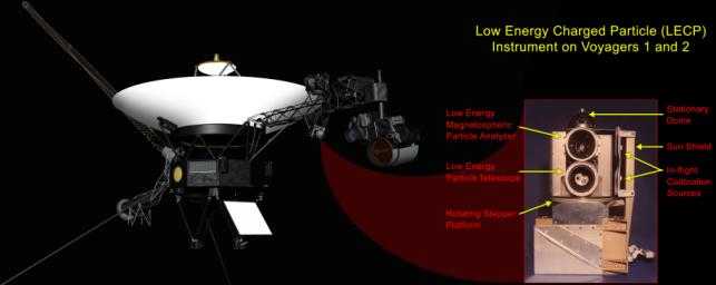 PIA16484: Location of Low-Energy Charged Particle Instrument